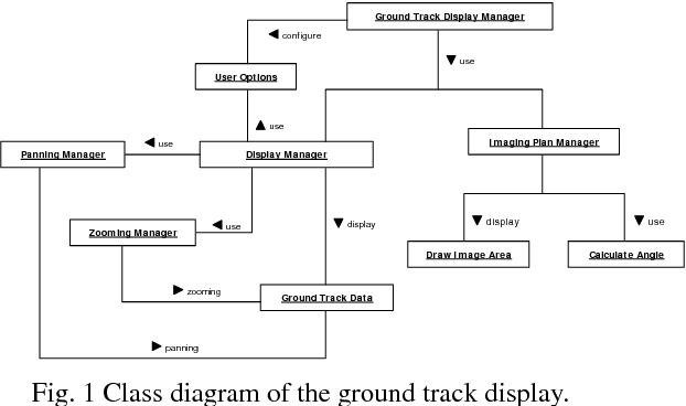 PDF] Satellite Ground Track Display on a Digitized World Map for the
