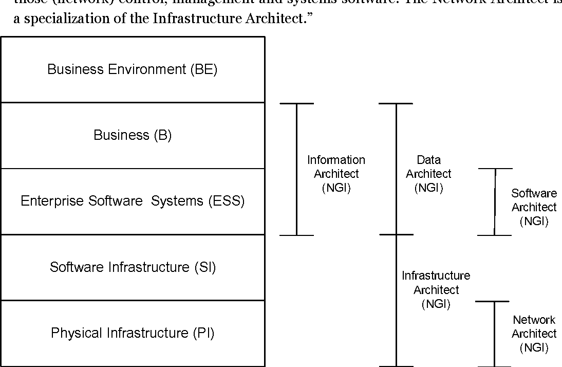 Table 2 from Proper Competences of IT Architects - Semantic