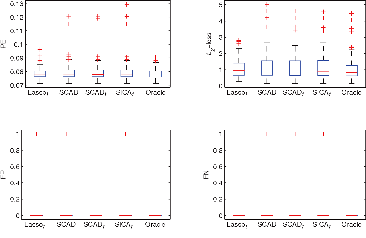 Figure 4 for Asymptotic equivalence of regularization methods in thresholded parameter space