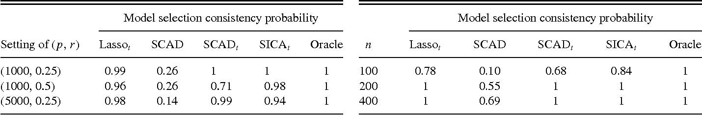 Figure 3 for Asymptotic equivalence of regularization methods in thresholded parameter space