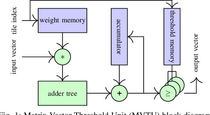 Figure 1 for FAT: Training Neural Networks for Reliable Inference Under Hardware Faults
