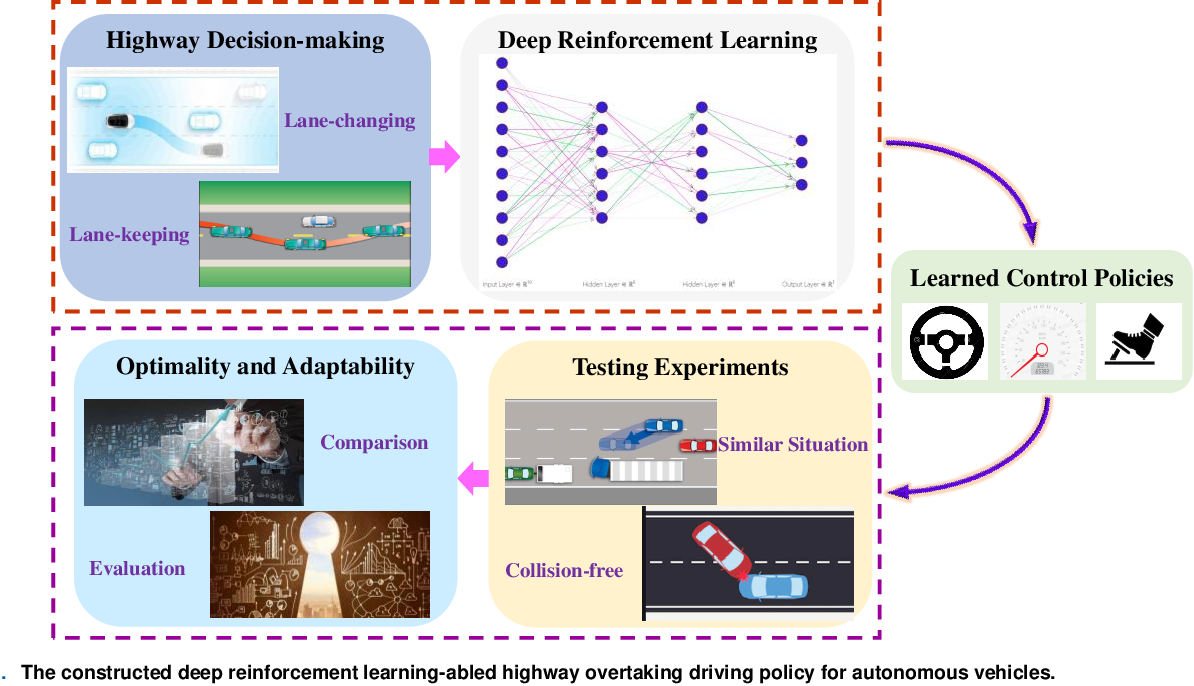 Figure 1 for Decision-making Strategy on Highway for Autonomous Vehicles using Deep Reinforcement Learning