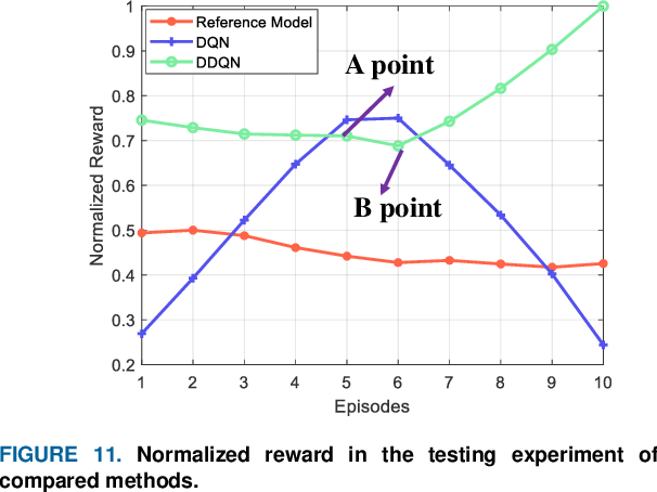 Figure 3 for Decision-making Strategy on Highway for Autonomous Vehicles using Deep Reinforcement Learning