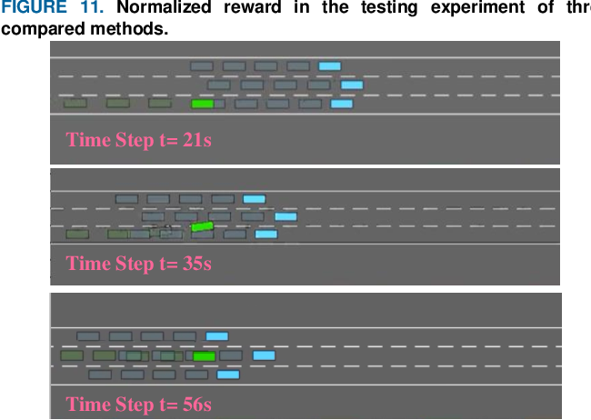 Figure 4 for Decision-making Strategy on Highway for Autonomous Vehicles using Deep Reinforcement Learning