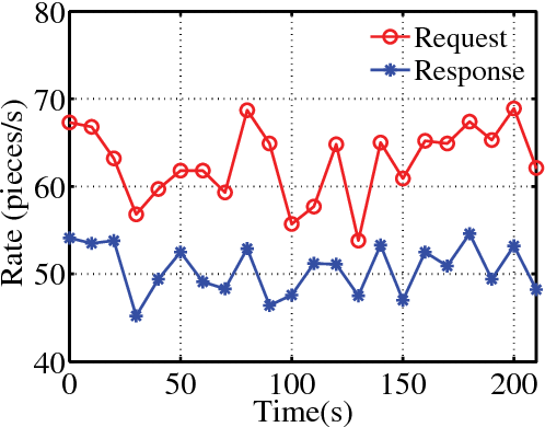 Performance Investigation on Request Collisions in Peer-To