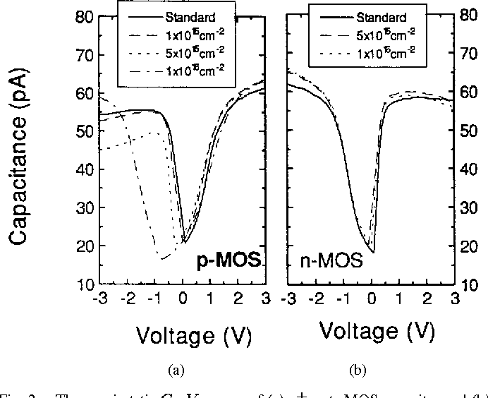 Figure 2 from Impact of Nitrogen ( N ) Implantation into Polysilicon on