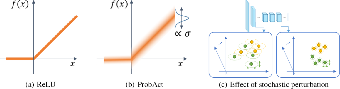 Figure 1 for ProbAct: A Probabilistic Activation Function for Deep Neural Networks