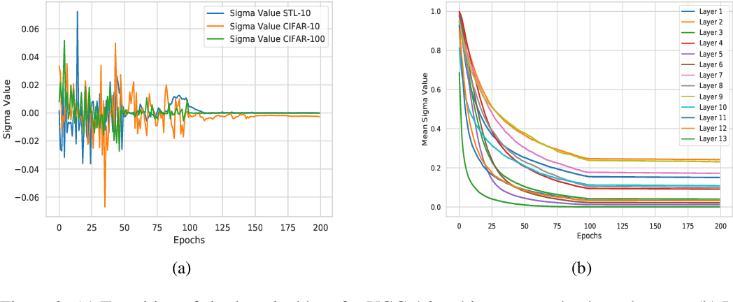 Figure 3 for ProbAct: A Probabilistic Activation Function for Deep Neural Networks