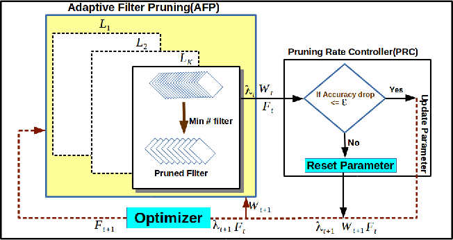 Figure 1 for Play and Prune: Adaptive Filter Pruning for Deep Model Compression