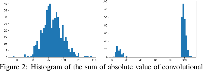 Figure 3 for Play and Prune: Adaptive Filter Pruning for Deep Model Compression