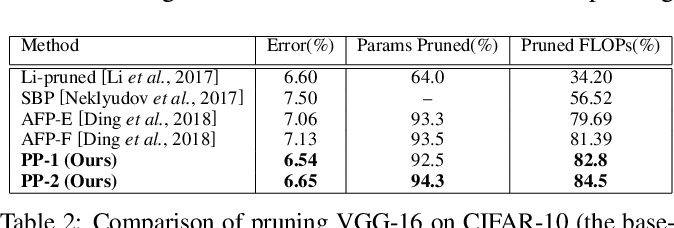 Figure 4 for Play and Prune: Adaptive Filter Pruning for Deep Model Compression