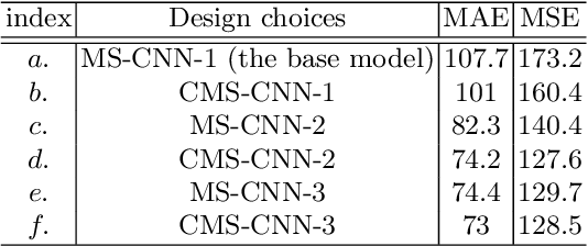 Figure 2 for Towards Locally Consistent Object Counting with Constrained Multi-stage Convolutional Neural Networks