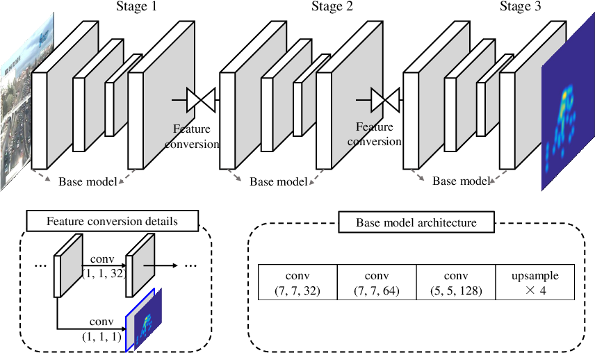 Figure 3 for Towards Locally Consistent Object Counting with Constrained Multi-stage Convolutional Neural Networks