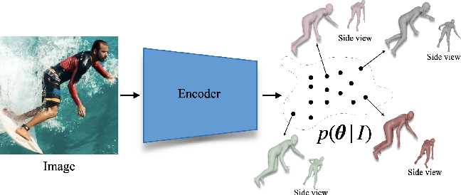 Figure 1 for Probabilistic Modeling for Human Mesh Recovery