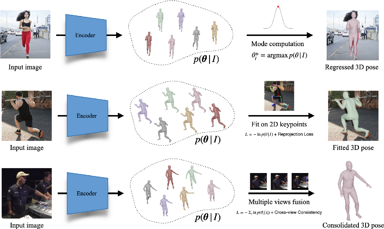 Figure 3 for Probabilistic Modeling for Human Mesh Recovery