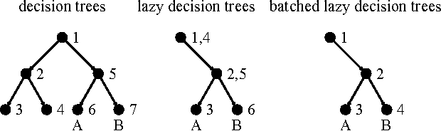 Figure 1 for Batched Lazy Decision Trees