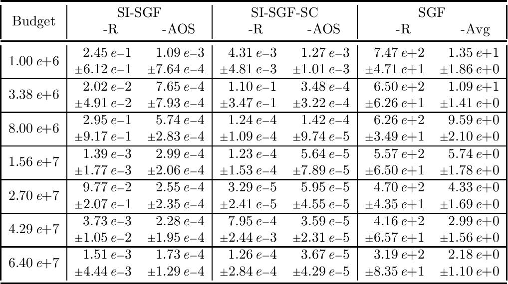 Figure 3 for A Dimension-Insensitive Algorithm for Stochastic Zeroth-Order Optimization