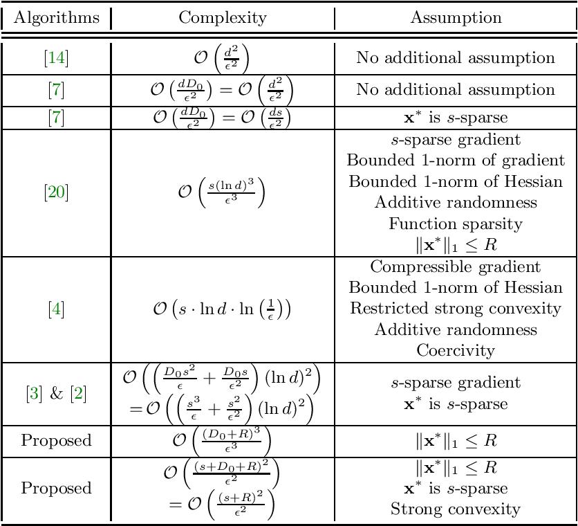 Figure 1 for A Dimension-Insensitive Algorithm for Stochastic Zeroth-Order Optimization