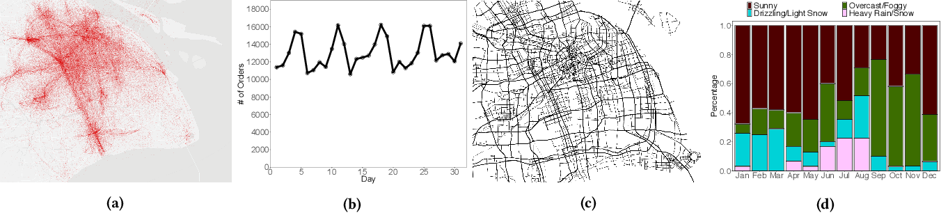 Figure 2 for Dynamic Demand Prediction for Expanding Electric Vehicle Sharing Systems: A Graph Sequence Learning Approach