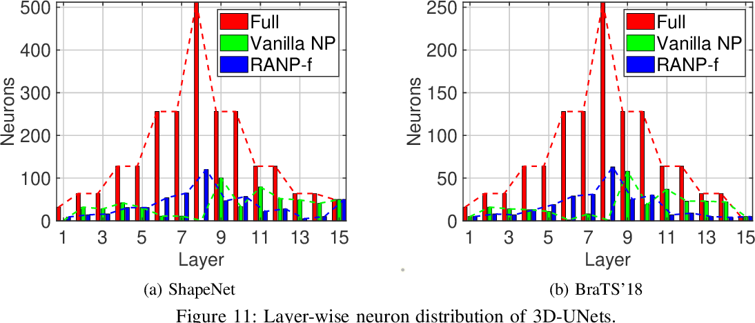 Figure 3 for RANP: Resource Aware Neuron Pruning at Initialization for 3D CNNs