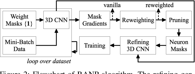 Figure 4 for RANP: Resource Aware Neuron Pruning at Initialization for 3D CNNs