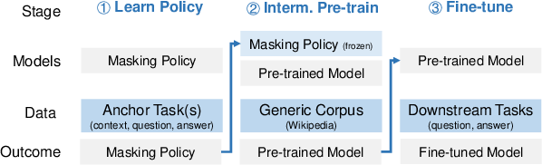 Figure 3 for Studying Strategically: Learning to Mask for Closed-book QA