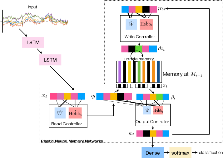 Figure 3 for Neural Memory Plasticity for Anomaly Detection