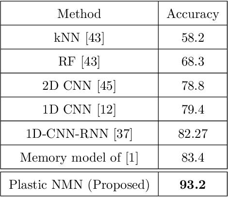 Figure 2 for Neural Memory Plasticity for Anomaly Detection