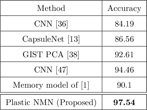 Figure 4 for Neural Memory Plasticity for Anomaly Detection