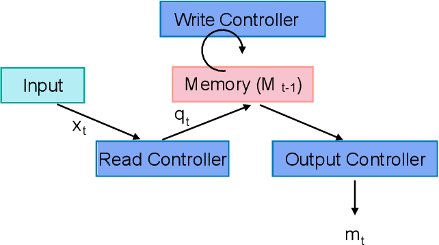Figure 1 for Neural Memory Plasticity for Anomaly Detection
