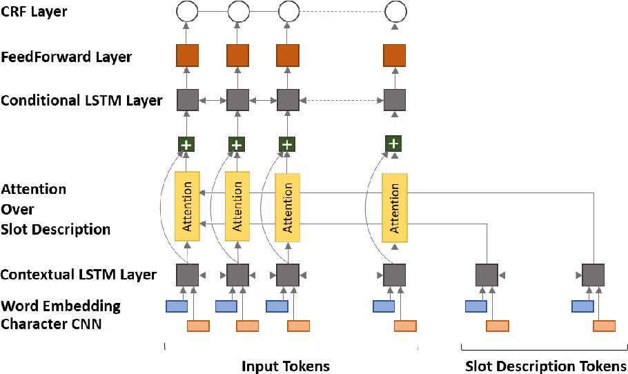 Figure 3 for Zero-Shot Adaptive Transfer for Conversational Language Understanding