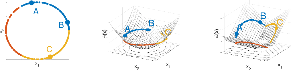 Figure 1 for Learning Bregman Divergences