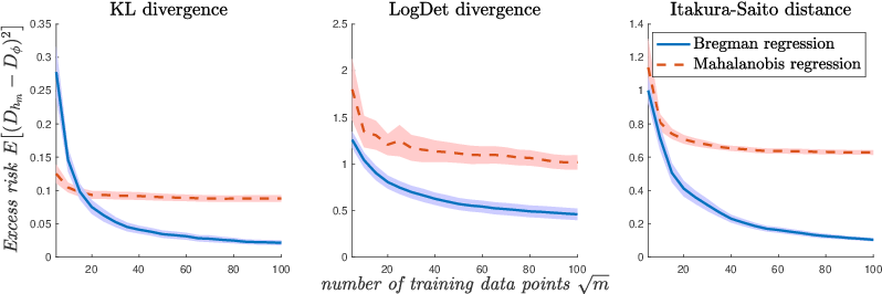 Figure 3 for Learning Bregman Divergences