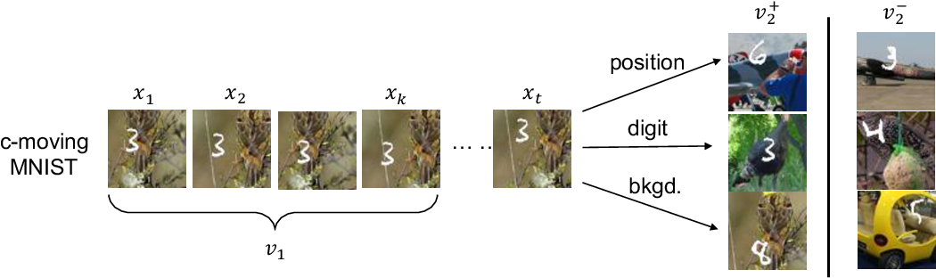Figure 3 for What makes for good views for contrastive learning