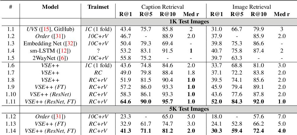Figure 2 for VSE++: Improving Visual-Semantic Embeddings with Hard Negatives
