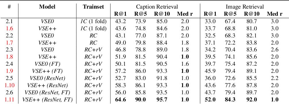 Figure 3 for VSE++: Improving Visual-Semantic Embeddings with Hard Negatives