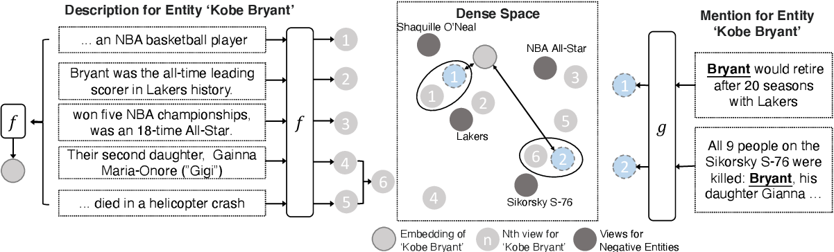 Figure 1 for MuVER: Improving First-Stage Entity Retrieval with Multi-View Entity Representations