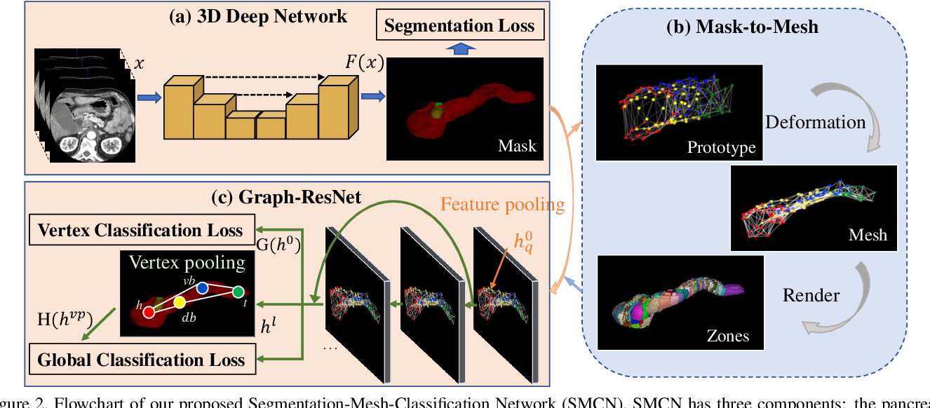 Figure 3 for 3D Graph Anatomy Geometry-Integrated Network for Pancreatic Mass Segmentation, Diagnosis, and Quantitative Patient Management