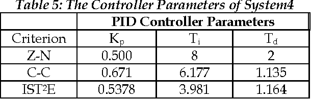 Table 2: The Controller Parameters of System1