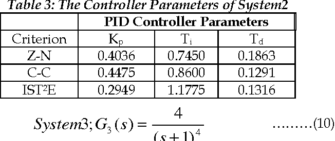 Table 3: The Controller Parameters of System2