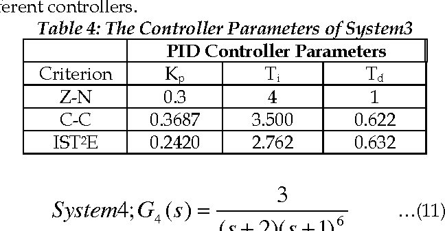 Table 5: The Controller Parameters of System4