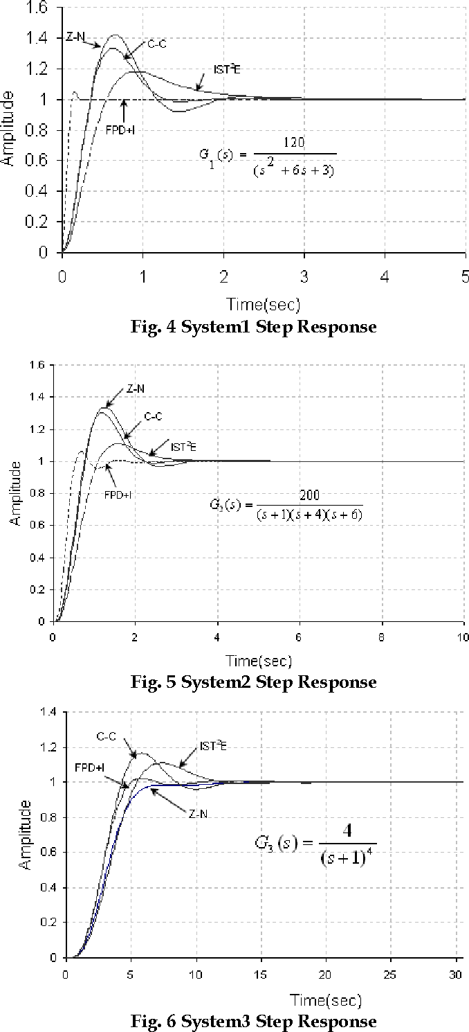 Fig. 4 System1 Step Response