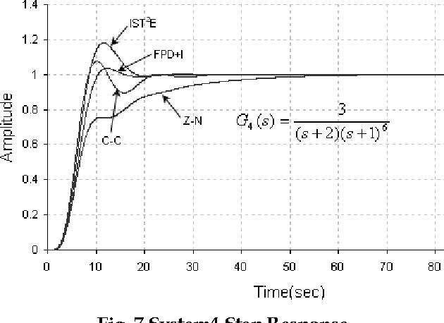 Fig. 7 System4 Step Response