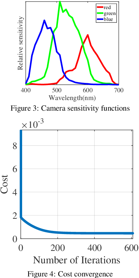 Figure 3 for Spectral Reflectance Estimation Using Projector with Unknown Spectral Power Distribution
