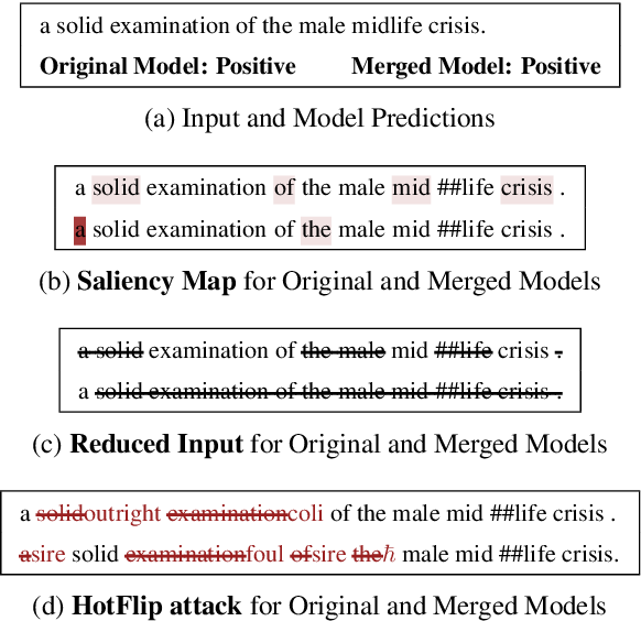 Figure 1 for Gradient-based Analysis of NLP Models is Manipulable