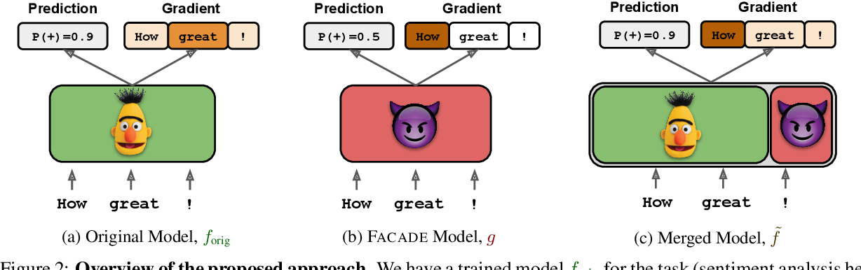 Figure 3 for Gradient-based Analysis of NLP Models is Manipulable