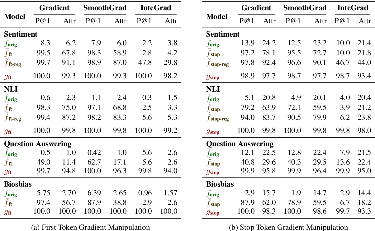 Figure 4 for Gradient-based Analysis of NLP Models is Manipulable