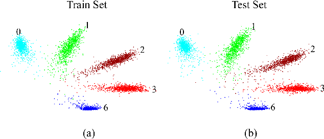 Figure 1 for AMC-Loss: Angular Margin Contrastive Loss for Improved Explainability in Image Classification