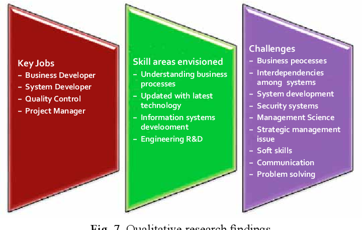 Exploring Enterprise System Engineering Skill Gaps in the