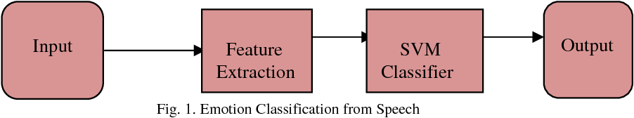 Fig. 1. Emotion Classification from Speech